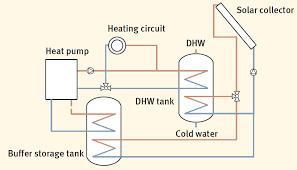Heated Water Pump Bine Informationsdienst Themeninfo Elektrisch Angetriebene