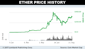 Ethereum Cost Chart Cryptocurrency Historical Price Charts Ethereum Earning