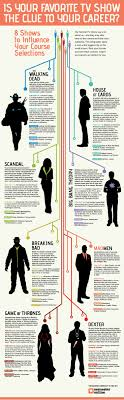 17 best images about the career plan notebook is your favorite tv show the clue to your career infographic jobcluster