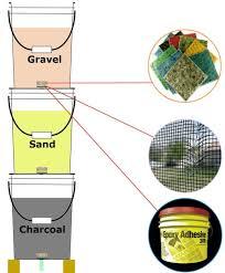 homemade survival water filter. Bucket Diagram Water Filter Charcoal Gravel Sand Homemade Survival