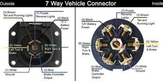 factory 7 pin connector ford truck enthusiasts forums this is the standard trailer plug wiring setup even ford says so on the cover of my 7 plug on my expy