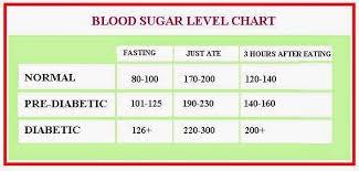Low Blood Sugar Symptoms Blood Sugar Levels Chart Diabetics