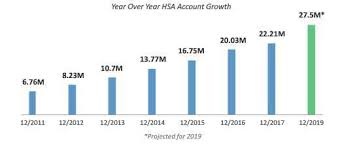 Unified Chart Of Accounts 2017 Hsa Management Services Streamlining And Growing Hsa