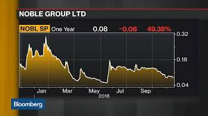 Nobl Singapore Stock Quote Noble Group Ltd Bloomberg Markets