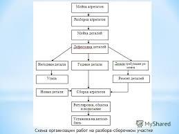 Презентация на тему Автор проекта Капитанов Дмитрий Валерьевич  6 Схема организации работ на разбора сборочном участке
