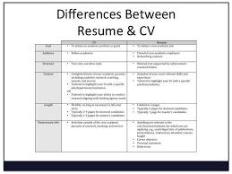 curriculum vitae vs resume sample cv vs resume example resume vs