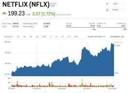 Netflix Stock Quote Simple Nflx Stock Quote Greatestquoteswin
