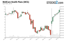 Wcg Price Chart Wcg Stock Buy Or Sell Wellcare Health Plans