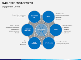 Employee Training Powerpoint Employee Engagement Powerpoint Template Sketchbubble