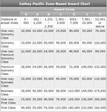 Club Carlson Redeem Chart Cathay Pacific Credit Card Awards For Foreign Purchases