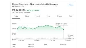 Dow Chemical Stock Price History Chart What Is The Dow Jones Industrial Average And What Does It