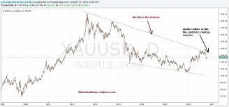 Gold Price Forecast 2016 2017 Gold Bull Market Still Intact