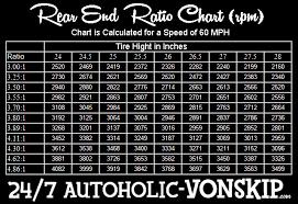 Formula Ford Gear Ratio Chart 247 Autoholic Rear End Ratios Explained