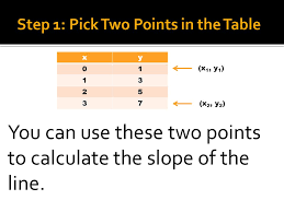 4 xy 01 13 25 37 x 1 y 1 x 2 y 2 you can use these two points to calculate the slope of the line