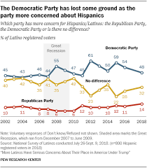 History Of Us Political Parties Chart Latino Engagement In 2018 Election Pew Research Center