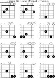 D Major Guitar Chord Chart D Major 7 Chord Guitar Accomplice Music