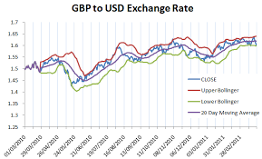 Gbp Usd Fx Rate Chart Forex Bollinger Bands And Excel