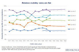 Nytimes Income Mobility Charts Raj Chetty In 14 Charts Big Findings On Opportunity And