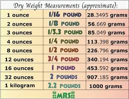 Chart Pounds To Kilograms 1 Kilo Gram Equals How Many Pounds
