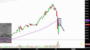 Ivv Etf Chart Spdr S P 500 Etf Spy Stock Chart Technical Analysis For 02 07 18