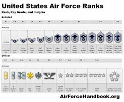 Air Force Insignia Chart Afjrotc Cadet Air Force Ranks