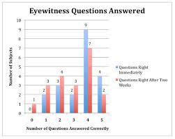 the importance of eyewitness testimony essay homework academic   the importance of eyewitness testimony essay