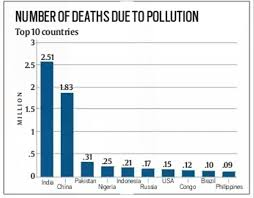 India Tops The Chart Of Pollution Linked Deaths