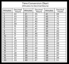 Time Clock Chart Conversion 9 Virtual Timeclock Conversion Chart 20 Minute Time Clock