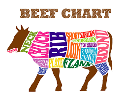 Beef Primal Chart Primal Cuts Morris Land And Cattle Co Llc