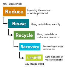 Waste Management Recycling Chart Recyclespot Take Action