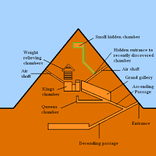 Diagram Of A Pyramid Hidden Chamber Discovered In Peak Of Great Pyramid Khufu