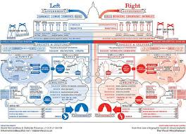 Pretty Cool Chart Left Vs Right Us Political Spectrum By