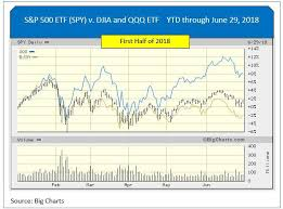 Big Charts Dow How My Stock Picks Easily Beat Even The Red Hot Nasdaq In