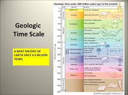 Dinosaur Time Periods Chart Geological Time Scale
