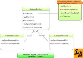 Template Pattern Extraordinary Template Method Design Pattern In Java