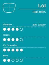 Lens Index Chart Lens Index Material Guide Zenni Optical