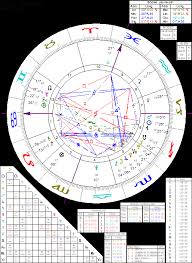 Astrology Of Steven Spielberg With Horoscope Chart Quotes
