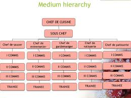 Chef Position Chart Kitchen Dep