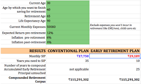 Do You Want To Retire Early In India A Detailed Guide With