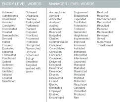 Adjective For Resumes Good Resume Adjectives For A Nurses Mysetlist Co