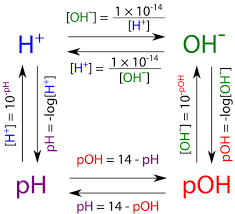 14 9 The Ph And Poh Scales Ways To Express Acidity And