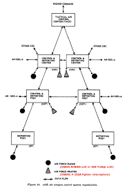usareur org charts fm 44 1 jp 1-02 at Theater Air Control System Diagram