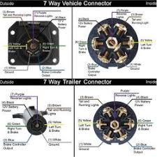 trailer wiring diagram for (4 way,5 way,6 way,7 way) pin trailer 7 way semi trailer plug wiring diagram at 7 Way Trailer Connector Diagram