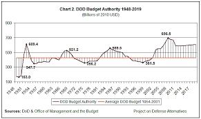 22 Logical Defense Budget History Chart