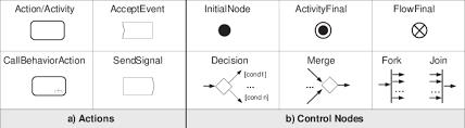 Uml 2 0 Ad Main Symbols Download Scientific Diagram
