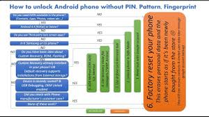 How To Reset Pattern Lock On Android Without Google Account Magnificent Inspiration Ideas