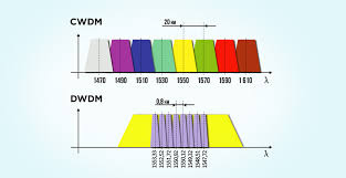 Dwdm Wavelengths Chart 100g Qsfp28 Transceiver Overview And How To Choose It