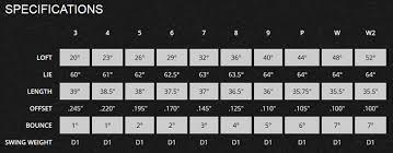 Titleist 714 Ap1 Irons Review Golfalot