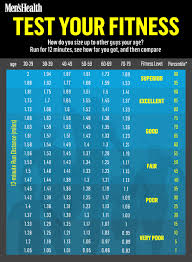 Fitness Level Chart By Age Are You Fitter Than The Average Guy