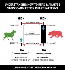 How To Read Candlestick Charts For Stock Patterns Forex